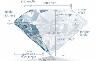 What You Need To Know When Buying A Colored Diamond: Cut and Carat