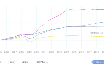 Business Crises and Pink Diamond Prices